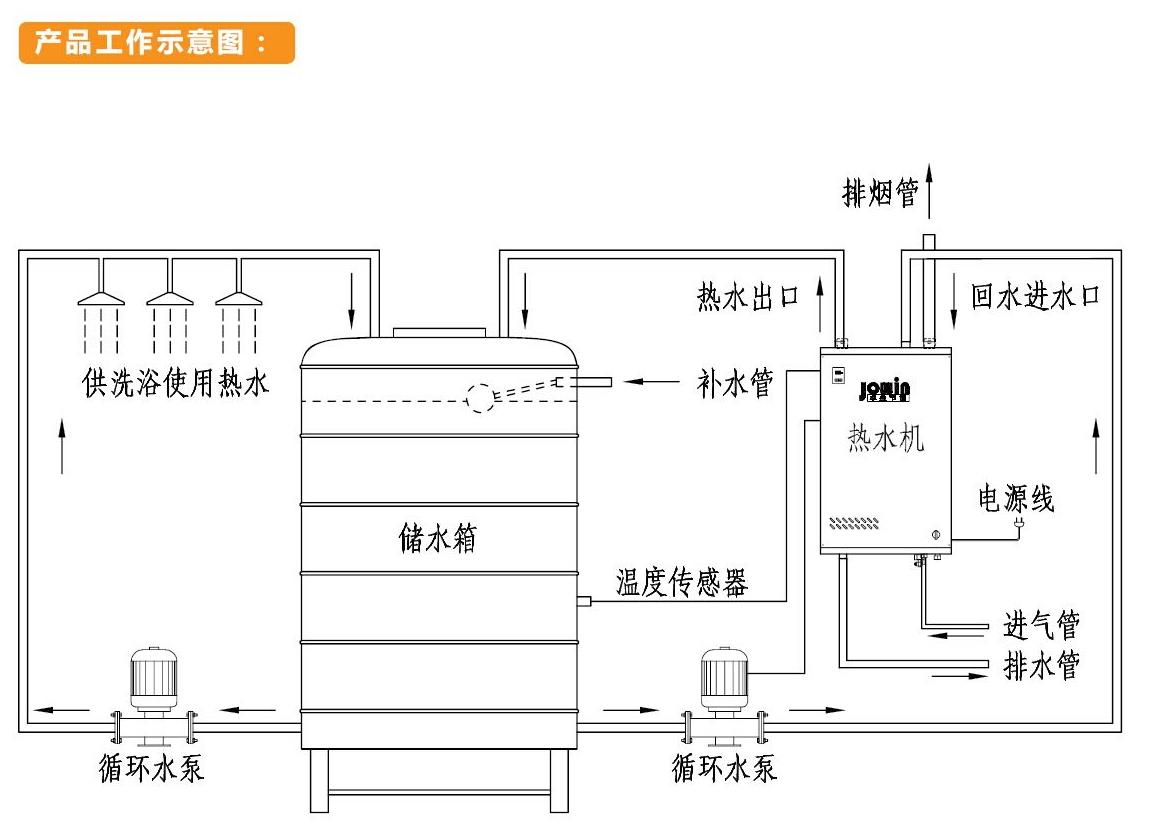 卓益商用燃气节能热水机系列,整机由燃气电磁阀(可调节控制火力大小)、不锈钢高效燃烧器、电子脉冲点火器、板式换热器、强排抽风机、智能控制总成、安全保护装置等要件构成。使用液化石油气、天然气、人工煤气等气体燃料,运用最新燃烧热交换技术设计制造,热效率达95%以上,出水升温速度快,流量大,具有节能环保、不易结水垢、24小时不间断出水、自动控制无需专人值守、检修方便等优点。经济性和环保性能比远优于普通锅炉(无须办理繁杂的消防安检手续和特许使用证件)可单机或联机模块组合使用,单机每小时可供热水5吨(温升25度),是